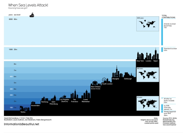 When sea levels attack -- fascinating infographic from the folks at Information is Beautiful. Credit: Laura Sullivan, Joe Swainson, Fabio Bergamaschi. David McCandless V3.0 - Feb. 2014.